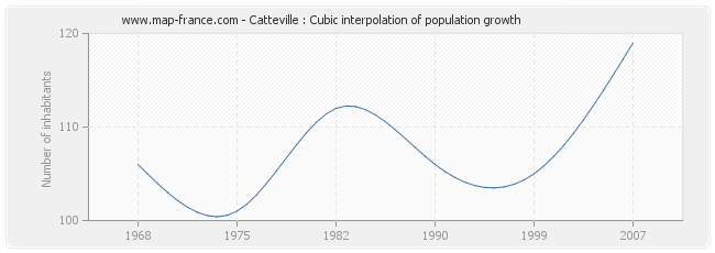 Catteville : Cubic interpolation of population growth