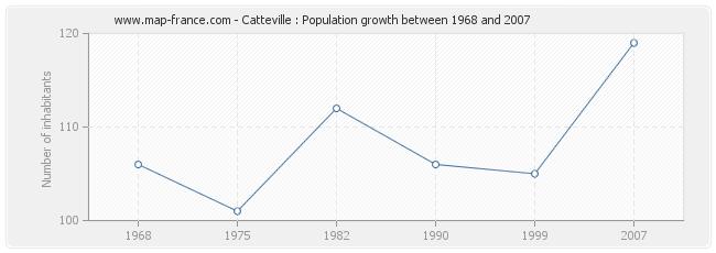 Population Catteville