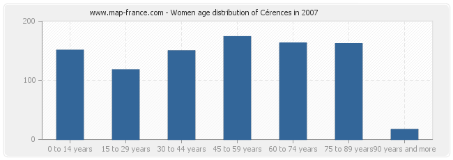 Women age distribution of Cérences in 2007
