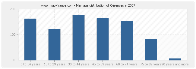 Men age distribution of Cérences in 2007