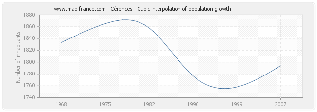 Cérences : Cubic interpolation of population growth