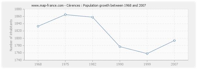 Population Cérences