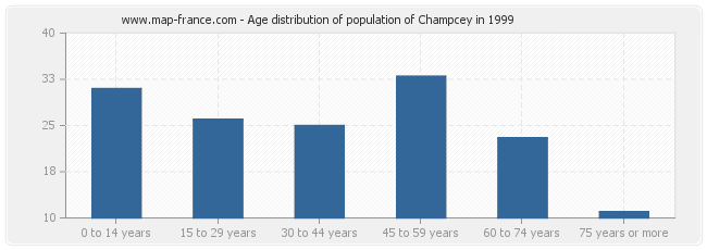 Age distribution of population of Champcey in 1999