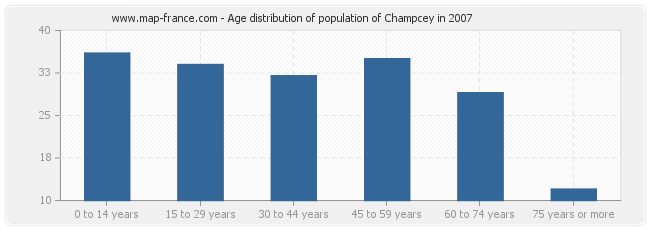 Age distribution of population of Champcey in 2007