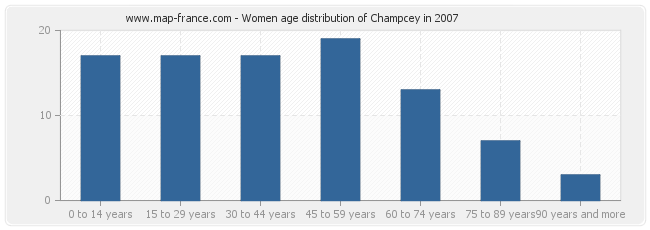 Women age distribution of Champcey in 2007