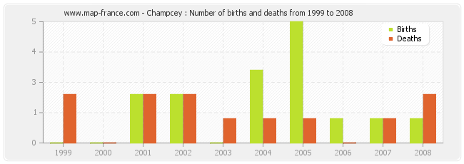 Champcey : Number of births and deaths from 1999 to 2008