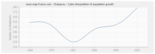 Champcey : Cubic interpolation of population growth