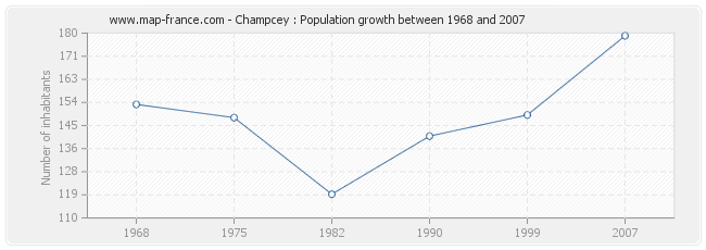 Population Champcey