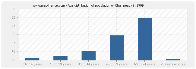 Age distribution of population of Champeaux in 1999