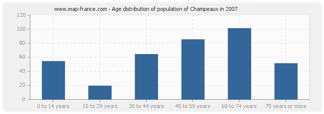 Age distribution of population of Champeaux in 2007