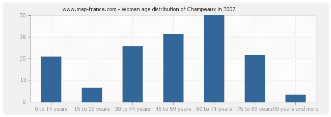 Women age distribution of Champeaux in 2007