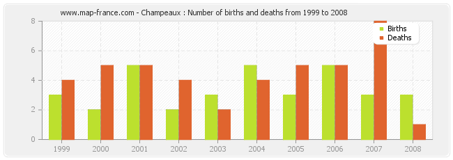 Champeaux : Number of births and deaths from 1999 to 2008