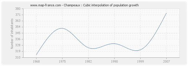 Champeaux : Cubic interpolation of population growth