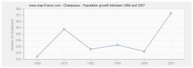 Population Champeaux