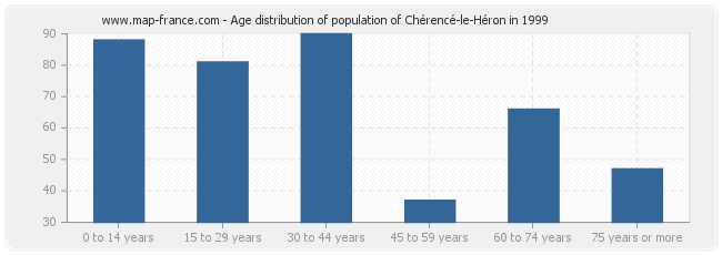Age distribution of population of Chérencé-le-Héron in 1999