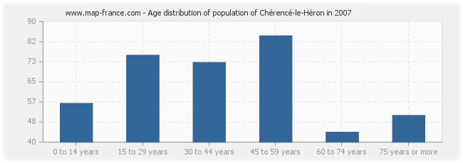 Age distribution of population of Chérencé-le-Héron in 2007