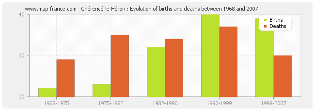 Chérencé-le-Héron : Evolution of births and deaths between 1968 and 2007