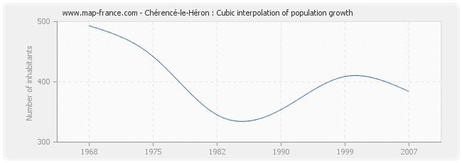 Chérencé-le-Héron : Cubic interpolation of population growth