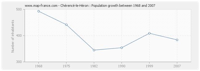Population Chérencé-le-Héron