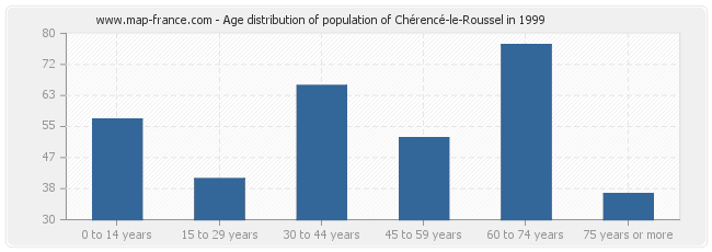 Age distribution of population of Chérencé-le-Roussel in 1999