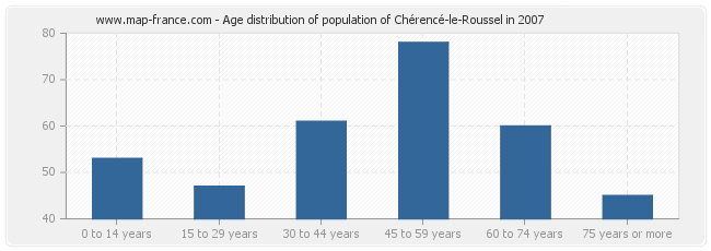 Age distribution of population of Chérencé-le-Roussel in 2007