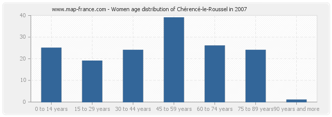 Women age distribution of Chérencé-le-Roussel in 2007
