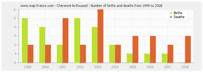 Chérencé-le-Roussel : Number of births and deaths from 1999 to 2008