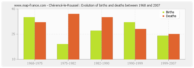 Chérencé-le-Roussel : Evolution of births and deaths between 1968 and 2007