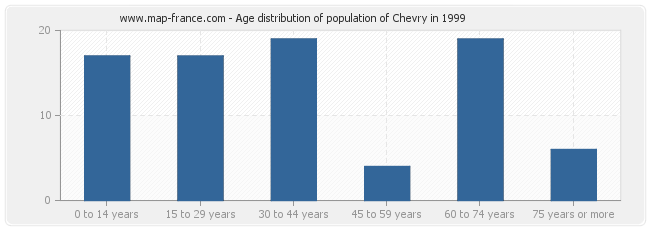 Age distribution of population of Chevry in 1999