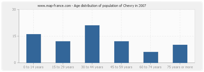 Age distribution of population of Chevry in 2007