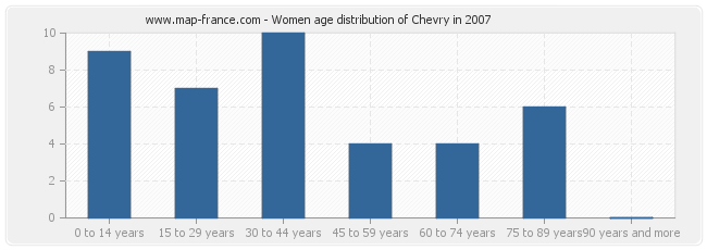 Women age distribution of Chevry in 2007