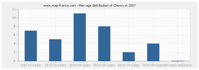Men age distribution of Chevry in 2007