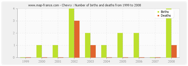Chevry : Number of births and deaths from 1999 to 2008