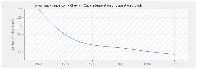Chevry : Cubic interpolation of population growth