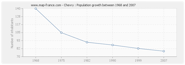 Population Chevry