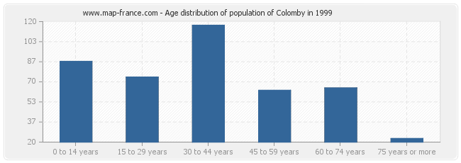 Age distribution of population of Colomby in 1999