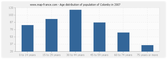 Age distribution of population of Colomby in 2007