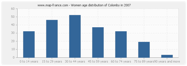 Women age distribution of Colomby in 2007