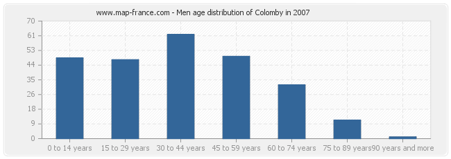 Men age distribution of Colomby in 2007