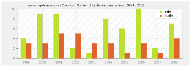 Colomby : Number of births and deaths from 1999 to 2008