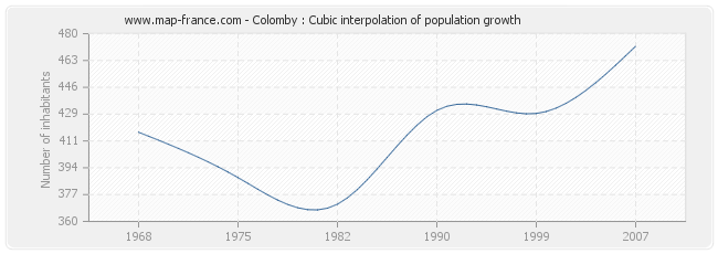 Colomby : Cubic interpolation of population growth