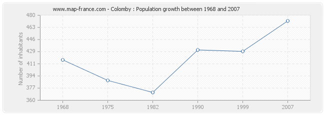 Population Colomby