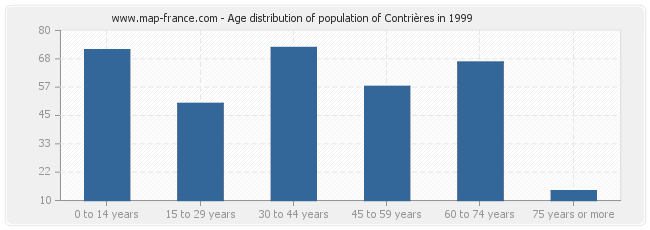 Age distribution of population of Contrières in 1999