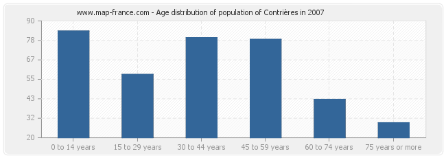 Age distribution of population of Contrières in 2007