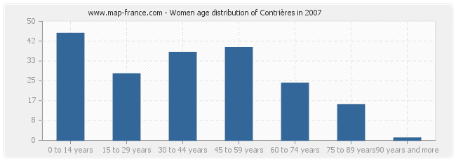 Women age distribution of Contrières in 2007