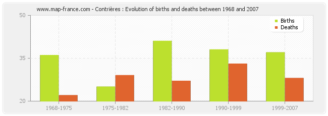 Contrières : Evolution of births and deaths between 1968 and 2007