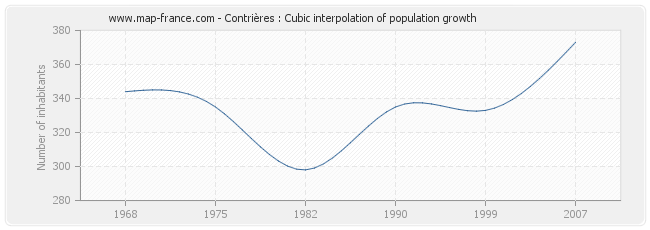 Contrières : Cubic interpolation of population growth