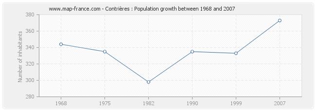 Population Contrières