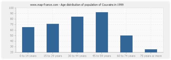Age distribution of population of Couvains in 1999