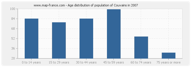 Age distribution of population of Couvains in 2007